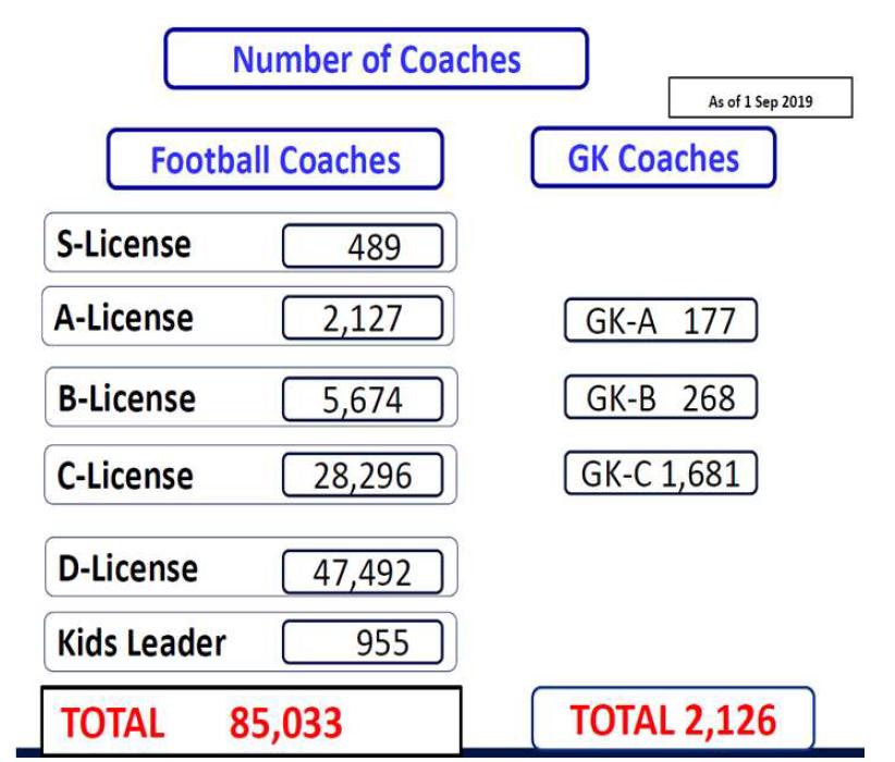Počet trénerov JFA