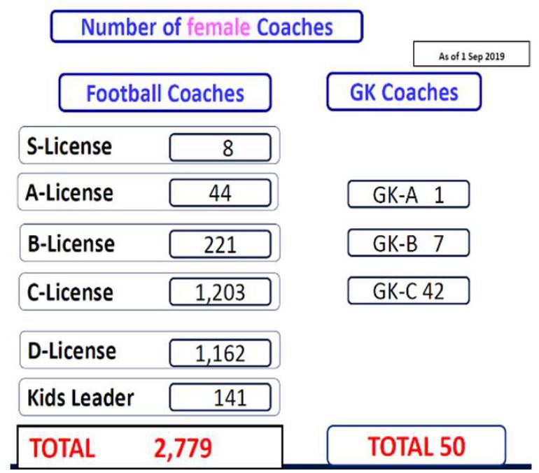 Počet žien tréneriek JFA