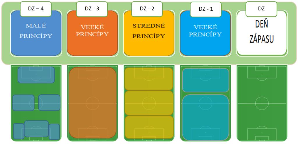 Príklad riešenia modelu hry z pohľadu veľkosti ihriska
